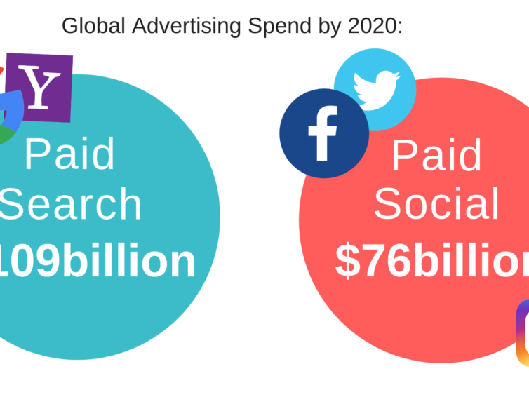 Two Thirds Of Global Advertising Spend Will Come From Paid Search and Paid Social by 2020.